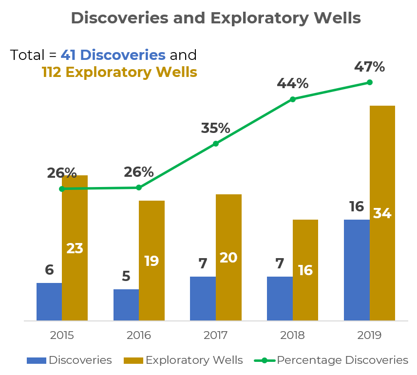 Oil Gas Discoveries in Mexico 2015-2019.png (1)